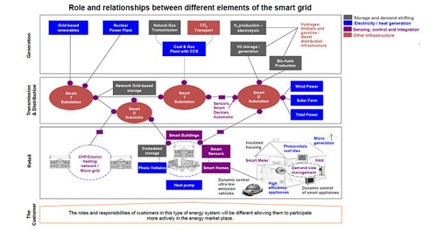 Modernized grid cuts carbon, energy costs