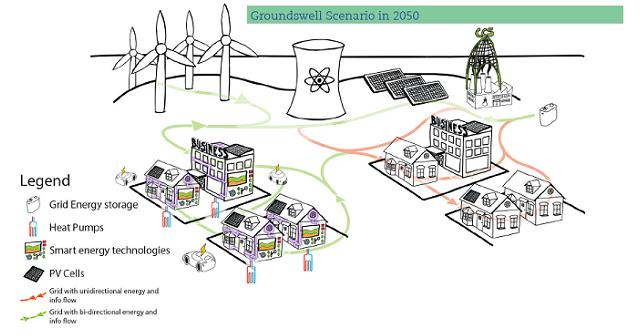 People prefer 'smart grids' with local energy